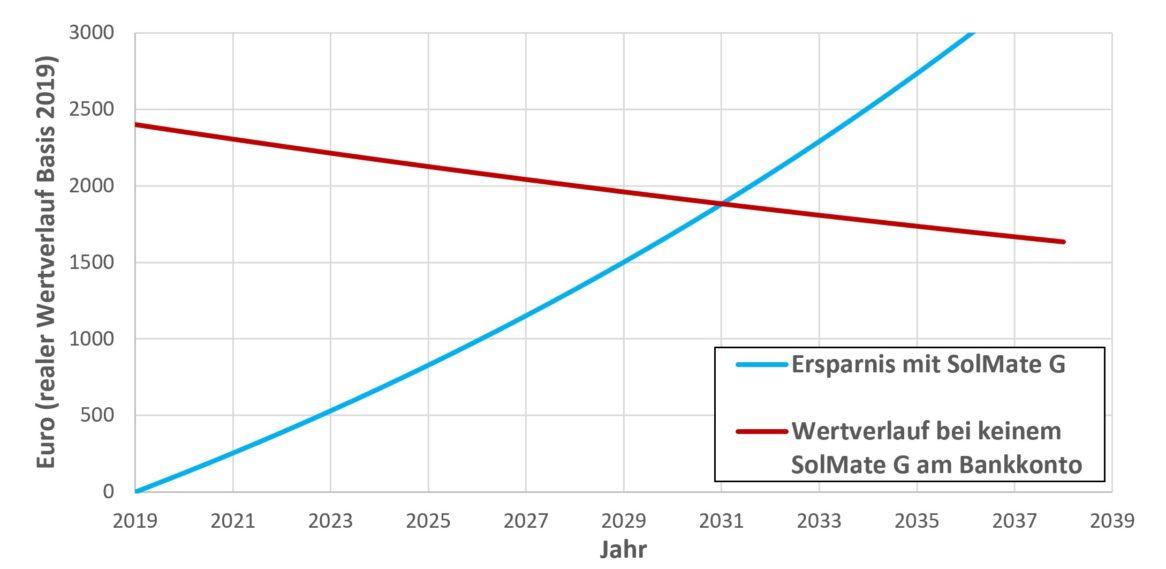 Amortisationszeit von Solaranlagen
