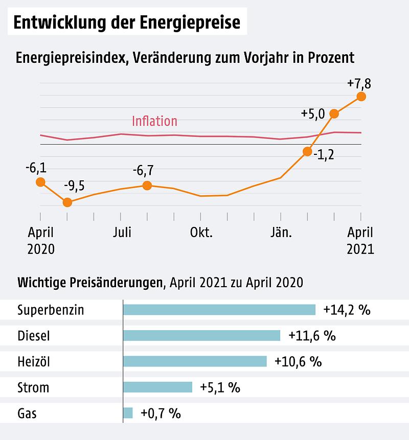 Energiepreise - Veränderungen der Strompreise